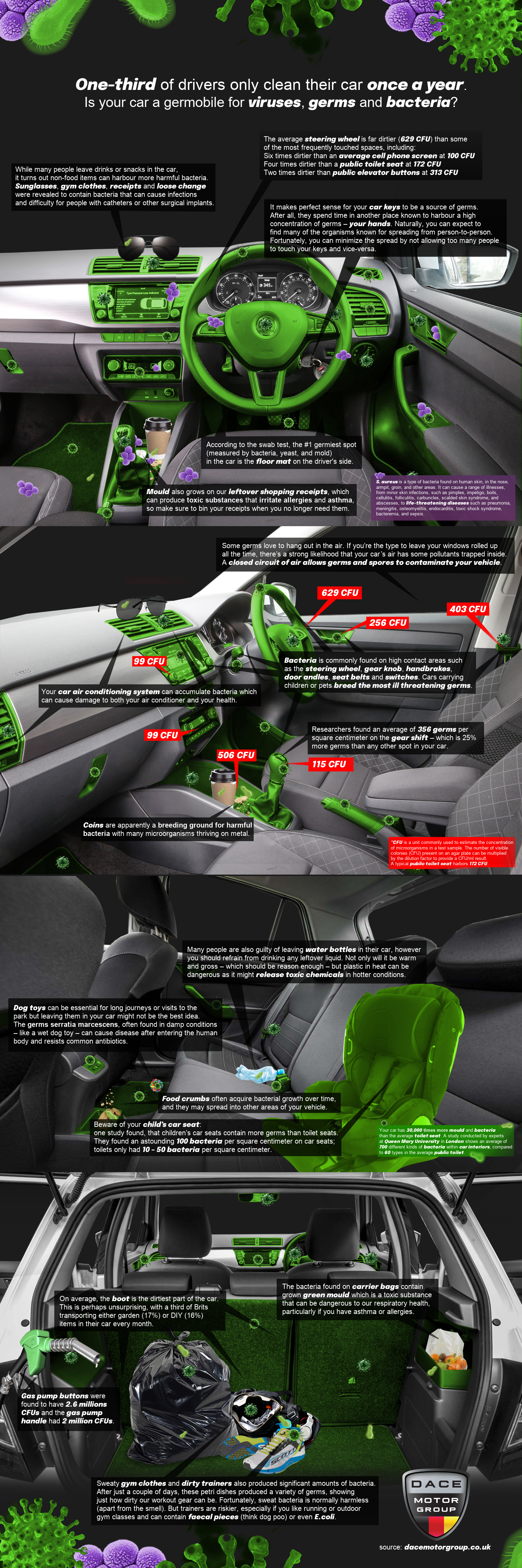 Is your car a germobile for viruses, germs and bacteria?